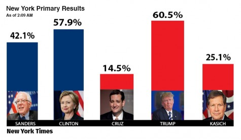Clinton and Trump win their home state