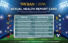 SJU ranked second-to-worst in sexual health study