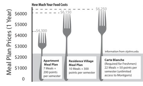New meal plan sparks dissatisfied opinions