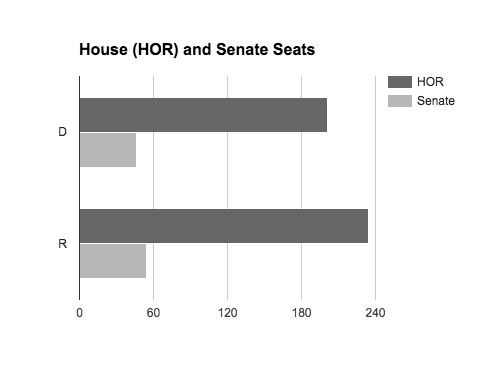 The graph shows the number of seats held by Republicans and Democrats in the House of Representatives and Senate.