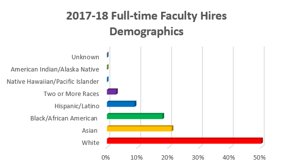 2017 Faculty Hires Most Diverse in Years