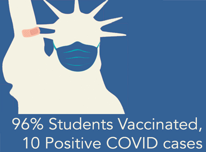 Breaking: 10 Positive Cases on campus, 96% of students have at least one dose of COVID-19